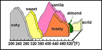 Oak Toasting.jpg
